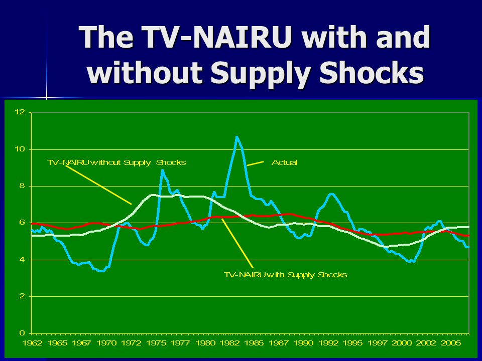 The TV-NAIRU with and without Supply Shocks