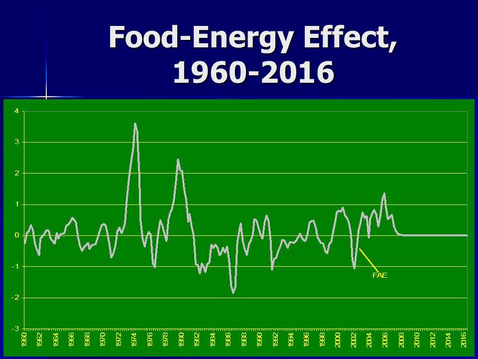 Food-Energy Effect, 1960-2016