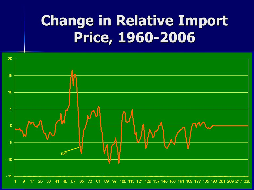 Change in Relative Import Price, 1960-2006