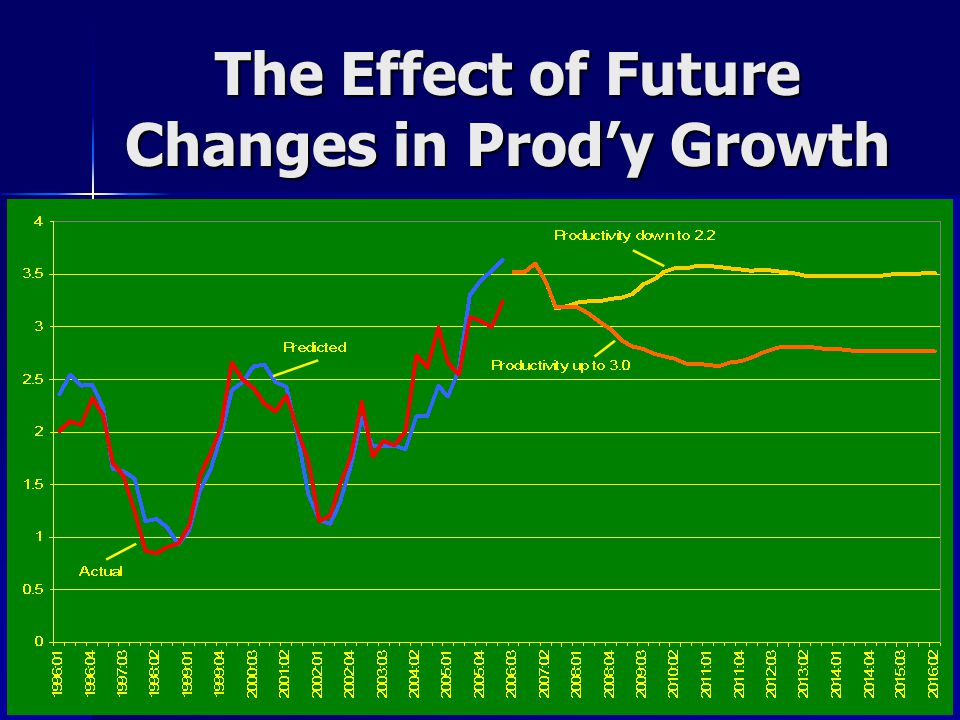 The Effect of Future Changes in Prod'y Growth