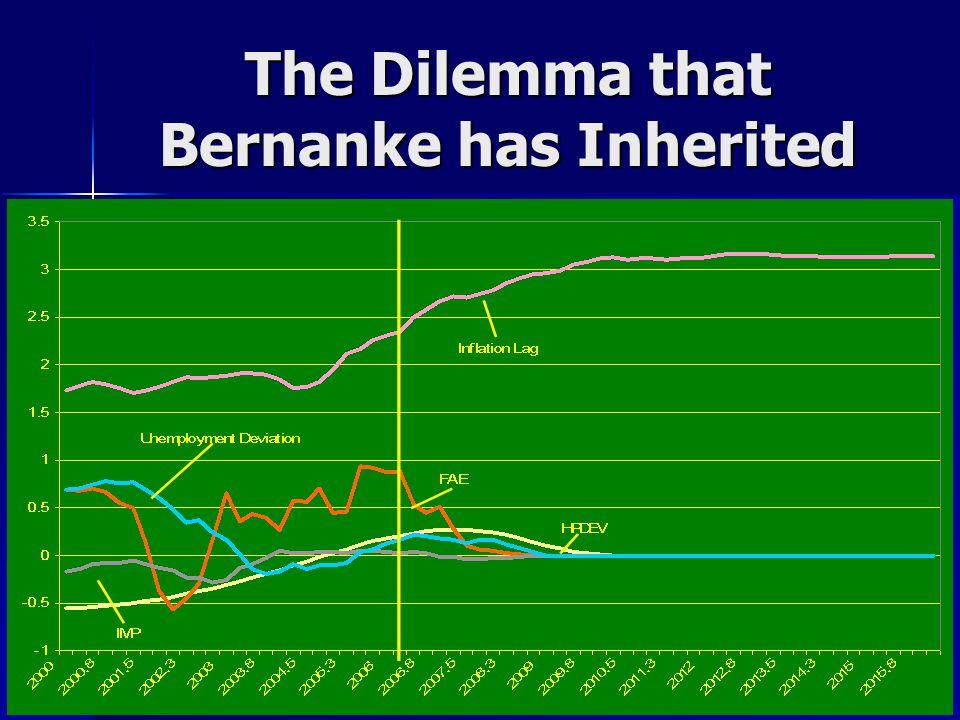 The Dilemma that Bernanke has Inherited