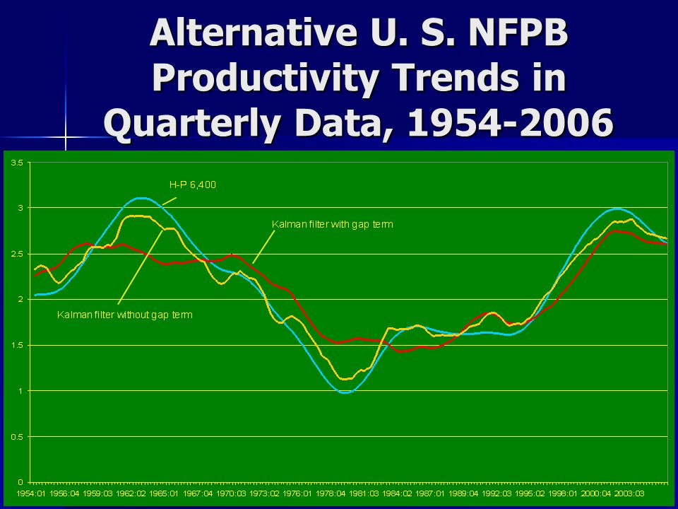 How it Works: Explains Headline PCE Deflator Demand enters through the unemployment gap (TV-NAIRU) Demand enters through the unemployment gap (TV-NAIRU) Supply shocks (changes relative to zero) Supply shocks (changes relative to zero) –Food-energy effect –Relative price of imports –Change in trend productivity growth Inertia: allow 24 quarters to enter Inertia: allow 24 quarters to enter
