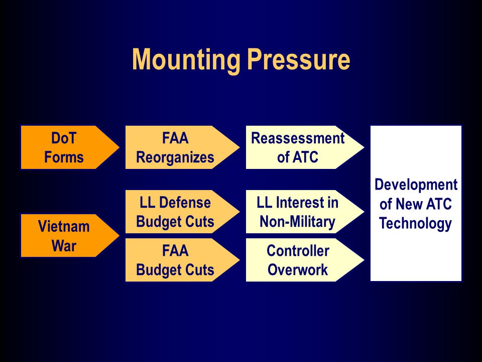 Mounting Pressure Vietnam War FAA Budget Cuts Controller Overwork LL Defense Budget Cuts LL Interest in Non-Military DoT Forms FAA Reorganizes Reassessment of ATC Development of New ATC Technology
