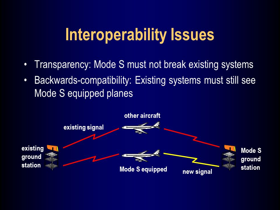 Interoperability Issues Transparency: Mode S must not break existing systems Backwards-compatibility: Existing systems must still see Mode S equipped planes existing ground station other aircraft Mode S ground station new signal existing signal Mode S equipped