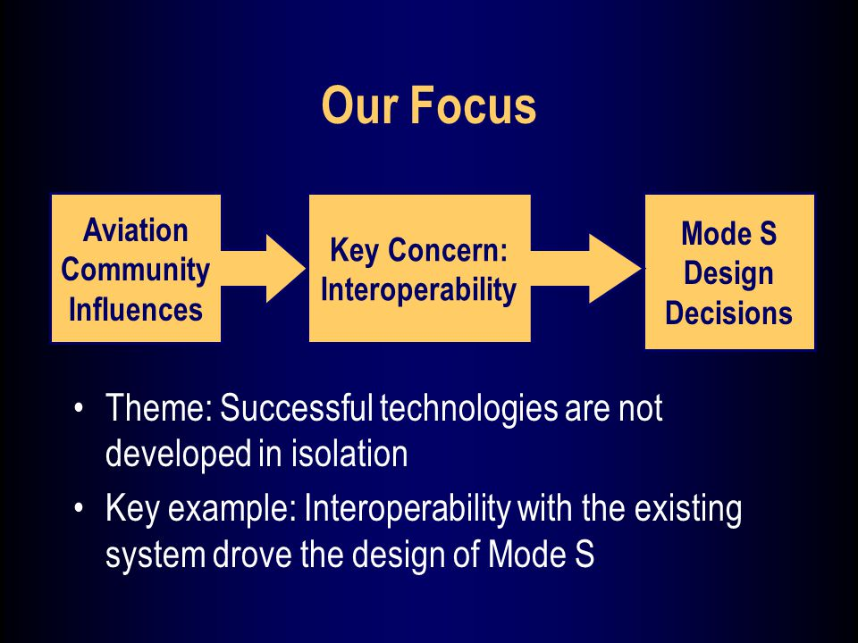 Our Focus Aviation Community Influences Mode S Design Decisions Key Concern: Interoperability Theme: Successful technologies are not developed in isolation Key example: Interoperability with the existing system drove the design of Mode S
