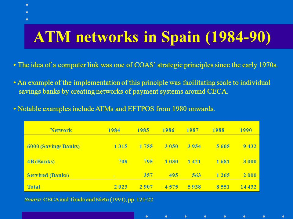 ATM networks in Spain (1984-90) Network198419851986198719881990 6000 (Savings Banks)1 3151 7553 0503 9545 6059 432 4B (Banks)7087951 0301 4211 6813 000 Servired (Banks)-3574955631 2652 000 Total2 0232 9074 5755 9388 55114 432 Source: CECA and Tirado and Nieto (1991), pp.
