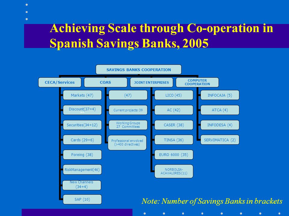 Achieving Scale through Co-operation in Spanish Savings Banks, 2005 Note: Number of Savings Banks in brackets
