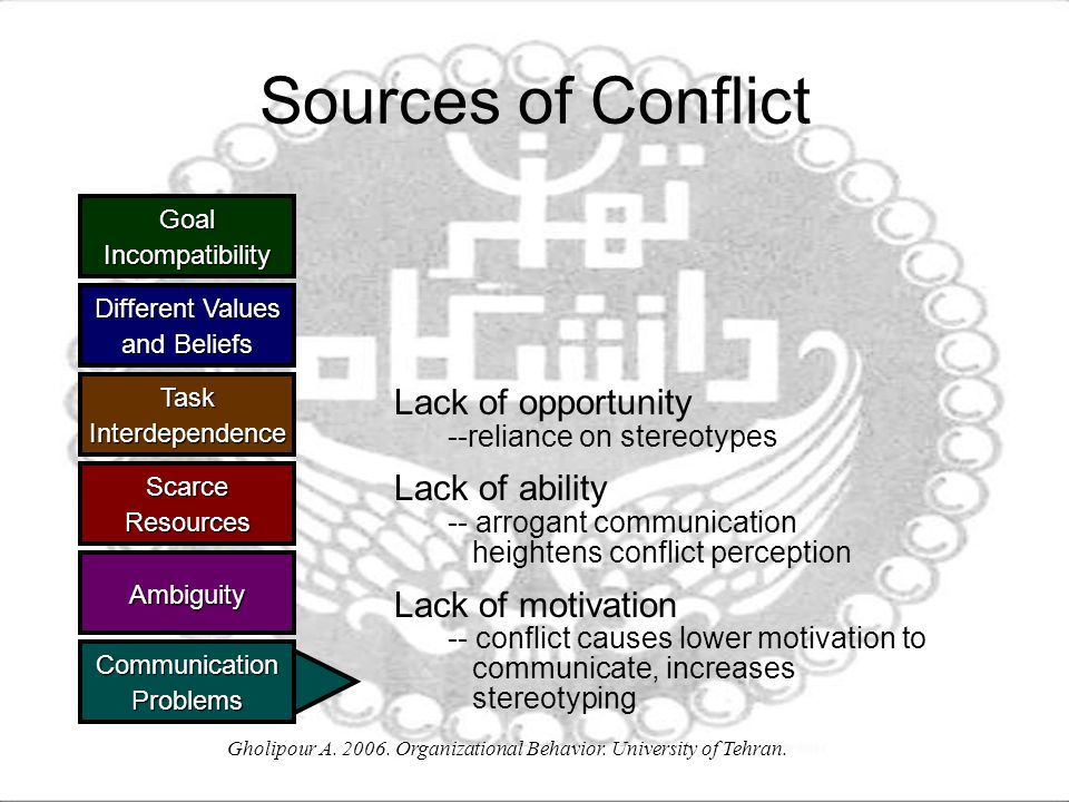 Gholipour A. 2006. Organizational Behavior. University of Tehran. Sources of Conflict GoalIncompatibility Different Values and Beliefs TaskInterdepend
