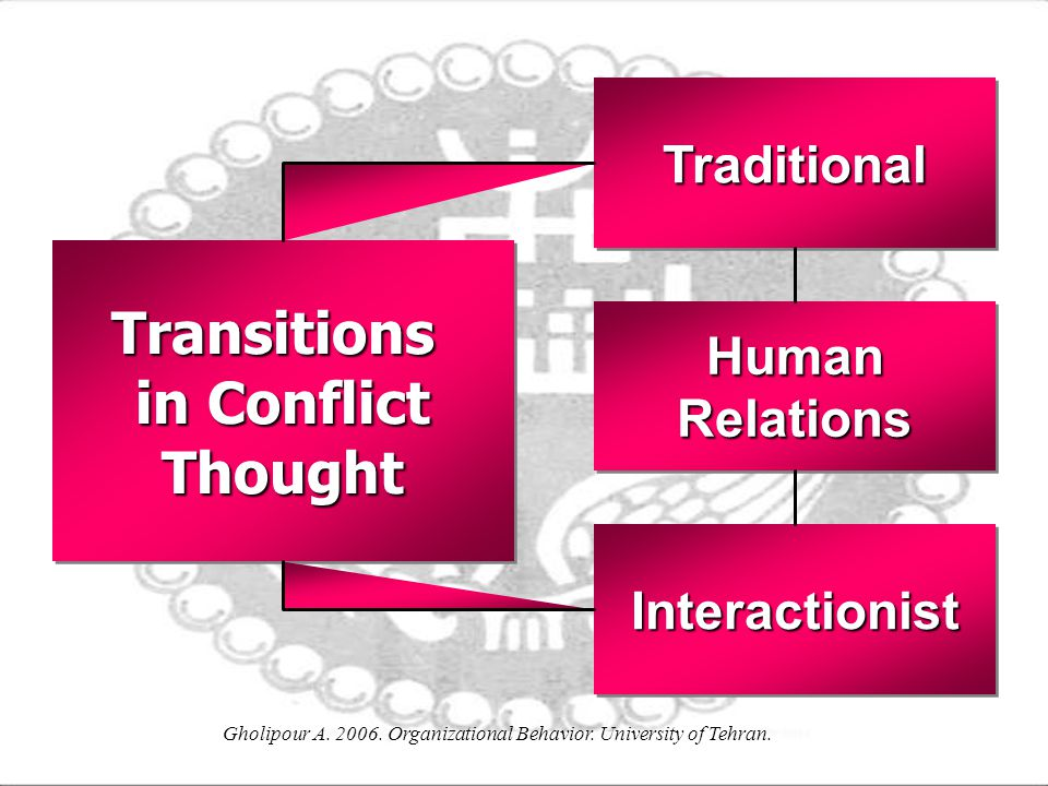 Gholipour A. 2006. Organizational Behavior. University of Tehran. TraditionalTraditional Transitions in Conflict ThoughtTransitions Thought HumanRelat