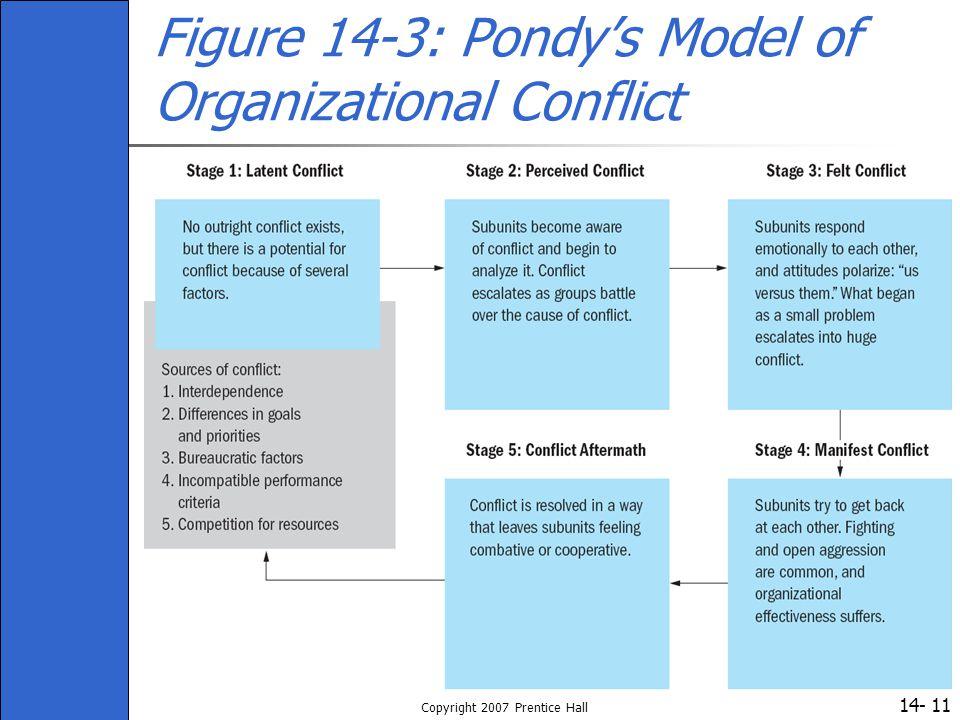 14- Copyright 2007 Prentice Hall 11 Figure 14-3: Pondy's Model of Organizational Conflict