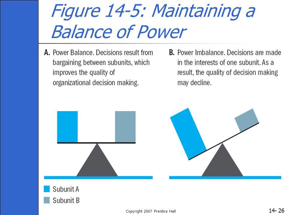 14- Copyright 2007 Prentice Hall 26 Figure 14-5: Maintaining a Balance of Power