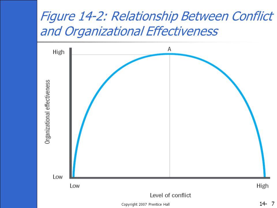 14- Copyright 2007 Prentice Hall 7 Figure 14-2: Relationship Between Conflict and Organizational Effectiveness
