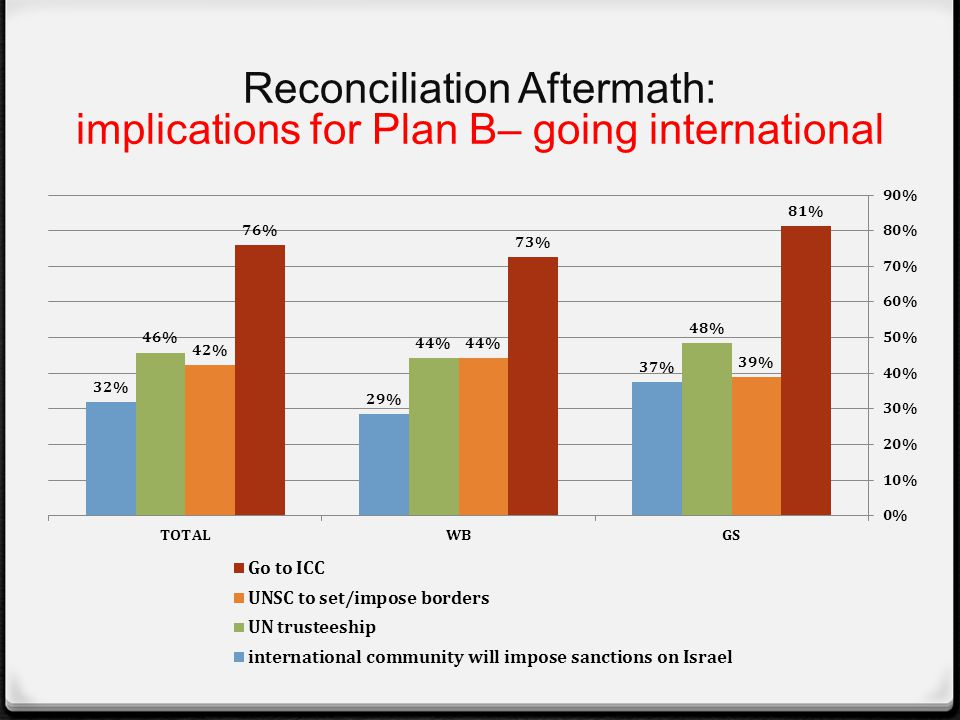 Reconciliation Aftermath: implications for Plan B– going international