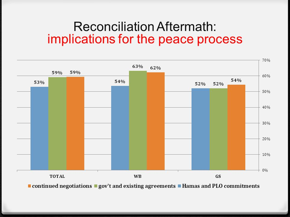 Reconciliation Aftermath: implications for the peace process