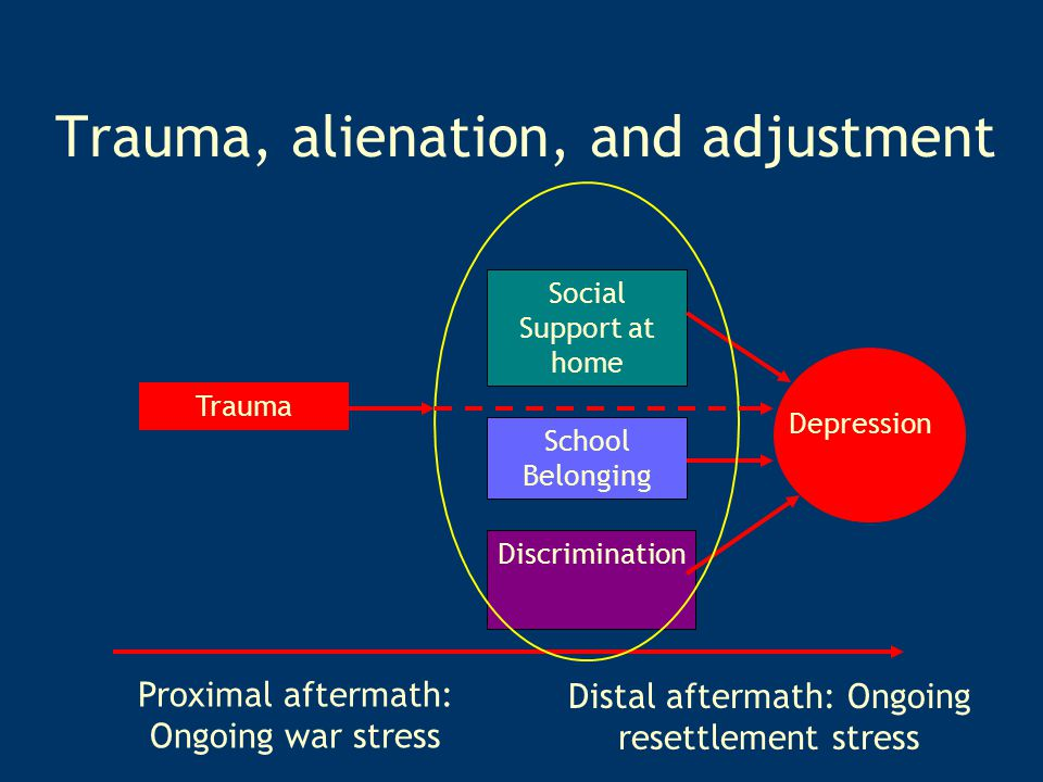 Trauma, alienation, and adjustment Trauma Discrimination Social Support at home Depression Proximal aftermath: Ongoing war stress Distal aftermath: Ongoing resettlement stress School Belonging