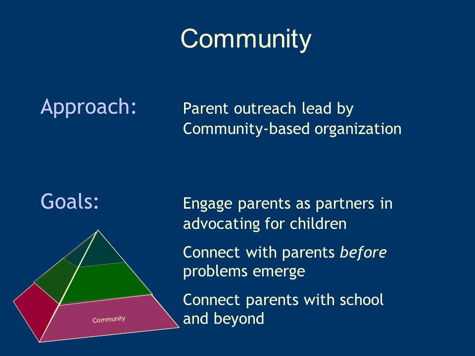 Community Approach: Parent outreach lead by Community-based organization Goals: Engage parents as partners in advocating for children Connect with parents before problems emerge Connect parents with school and beyond