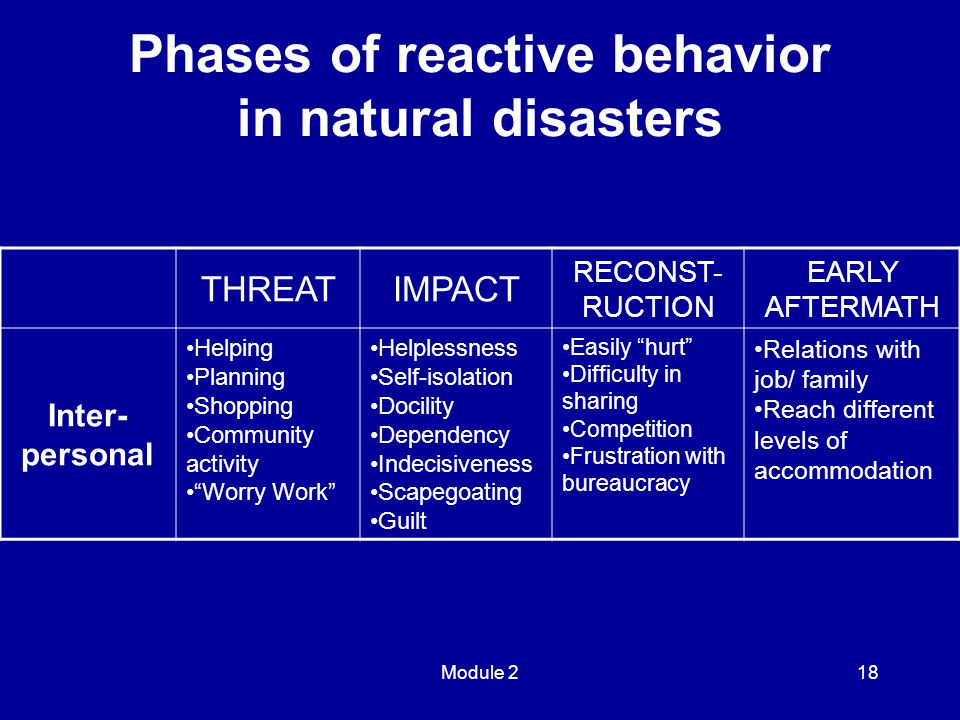 Module 218 THREATIMPACT RECONST- RUCTION EARLY AFTERMATH Inter- personal Helping Planning Shopping Community activity Worry Work Helplessness Self-isolation Docility Dependency Indecisiveness Scapegoating Guilt Easily hurt Difficulty in sharing Competition Frustration with bureaucracy Relations with job/ family Reach different levels of accommodation Phases of reactive behavior in natural disasters