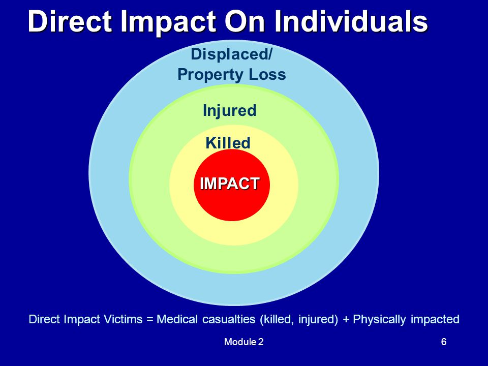 Module 26 Direct Impact On Individuals IMPACT Killed Injured Displaced/ Property Loss Direct Impact Victims = Medical casualties (killed, injured) + P