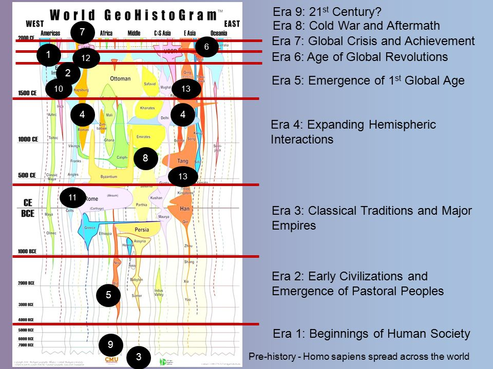 Era 1: Beginnings of Human Society Era 4: Expanding Hemispheric Interactions Era 3: Classical Traditions and Major Empires Era 2: Early Civilizations and Emergence of Pastoral Peoples Era 7: Global Crisis and Achievement Era 8: Cold War and Aftermath Era 6: Age of Global Revolutions Era 5: Emergence of 1 st Global Age Pre-history - Homo sapiens spread across the world Era 9: 21 st Century.