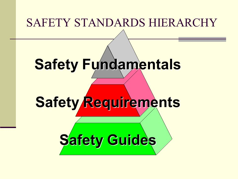 SAFETY STANDARDS HIERARCHY Safety Guides Safety Requirements Safety Fundamentals