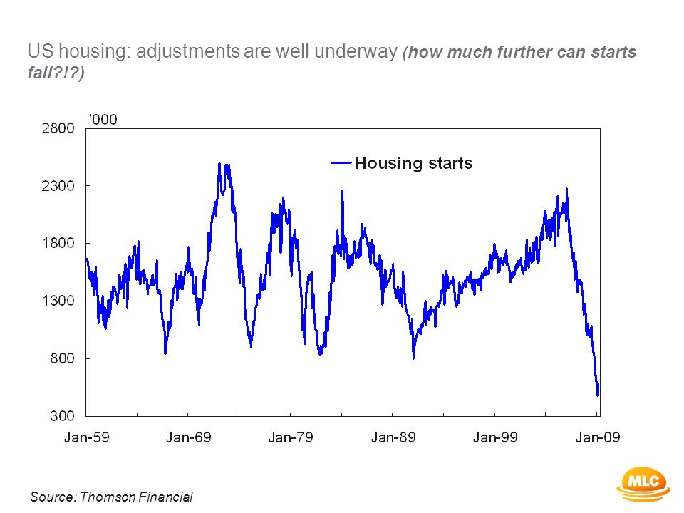 US housing: adjustments are well underway (how much further can starts fall ! ) Source: Thomson Financial