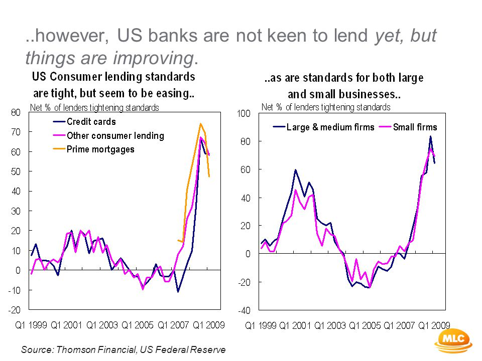 ..however, US banks are not keen to lend yet, but things are improving.