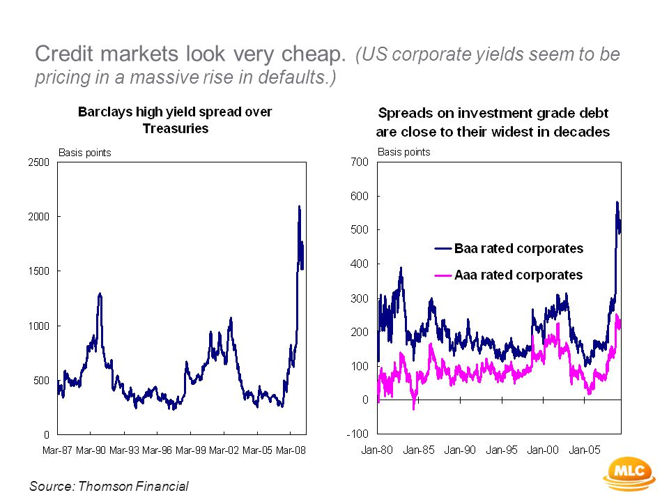 Credit markets look very cheap.