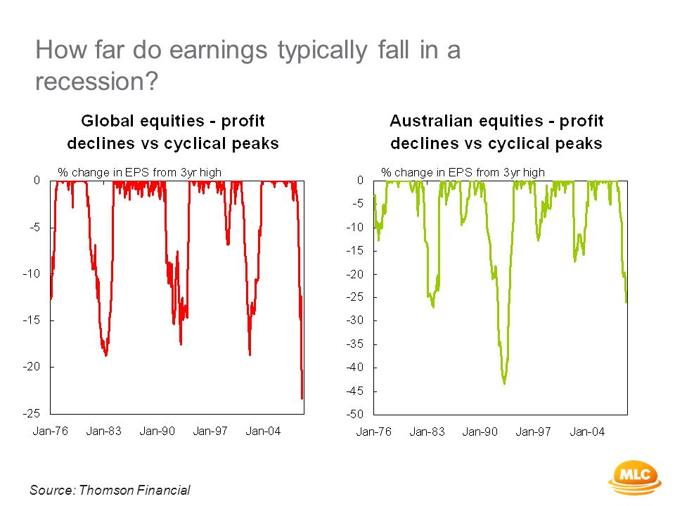 How far do earnings typically fall in a recession Source: Thomson Financial