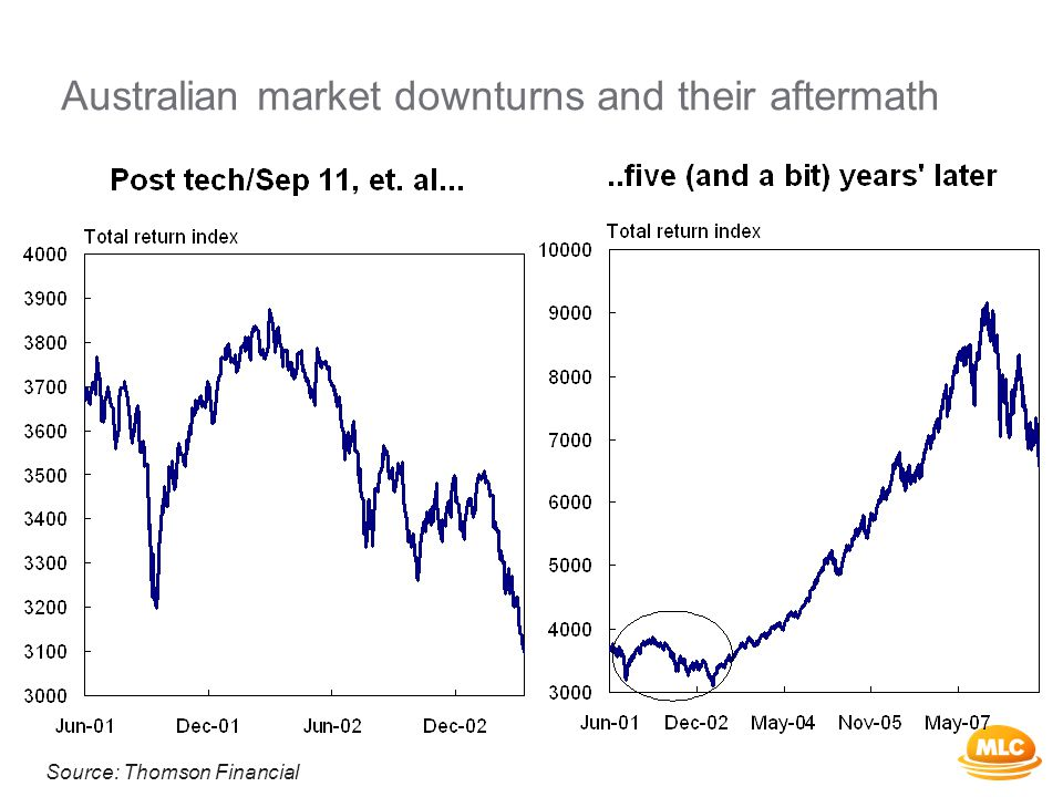 Australian market downturns and their aftermath Source: Thomson Financial
