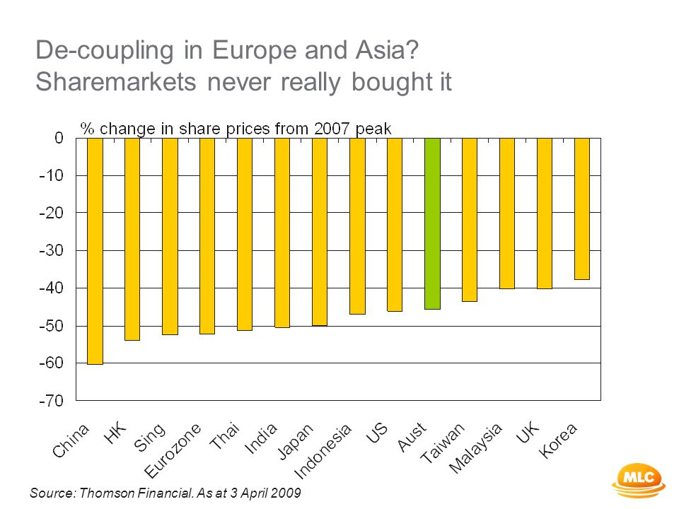 De-coupling in Europe and Asia. Sharemarkets never really bought it Source: Thomson Financial.