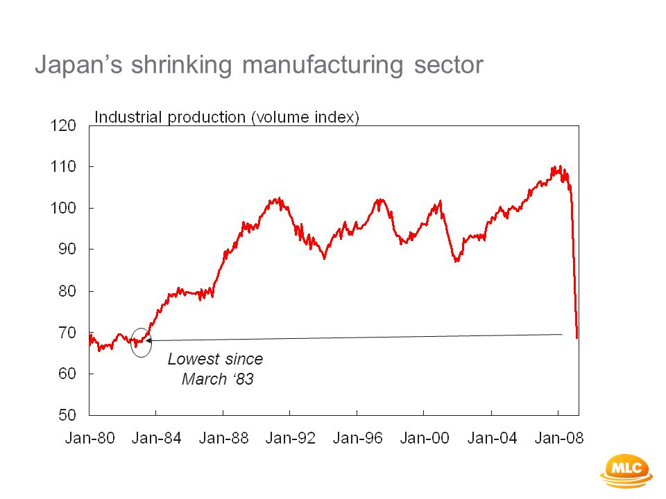 Japan's shrinking manufacturing sector Lowest since March '83