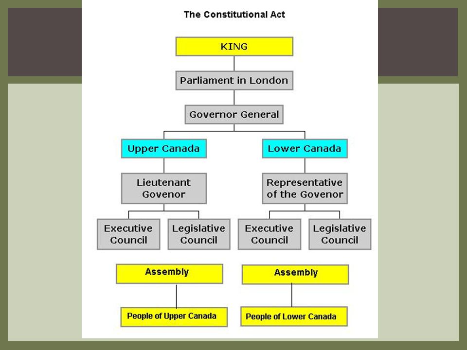 Governor-British appointed Legislative Council- English-speaking merchants & land owners; friends of Governor; appointed not elected; veto power Legislative Assembly- voted by citizens- (male property owners) government was representative Two political parties dominated: Family Compact- Wealthy British Tories (conservatives) Reformers- Intellectuals & professionals GOVERNMENT IN UPPER CANADA CONTINUED.....