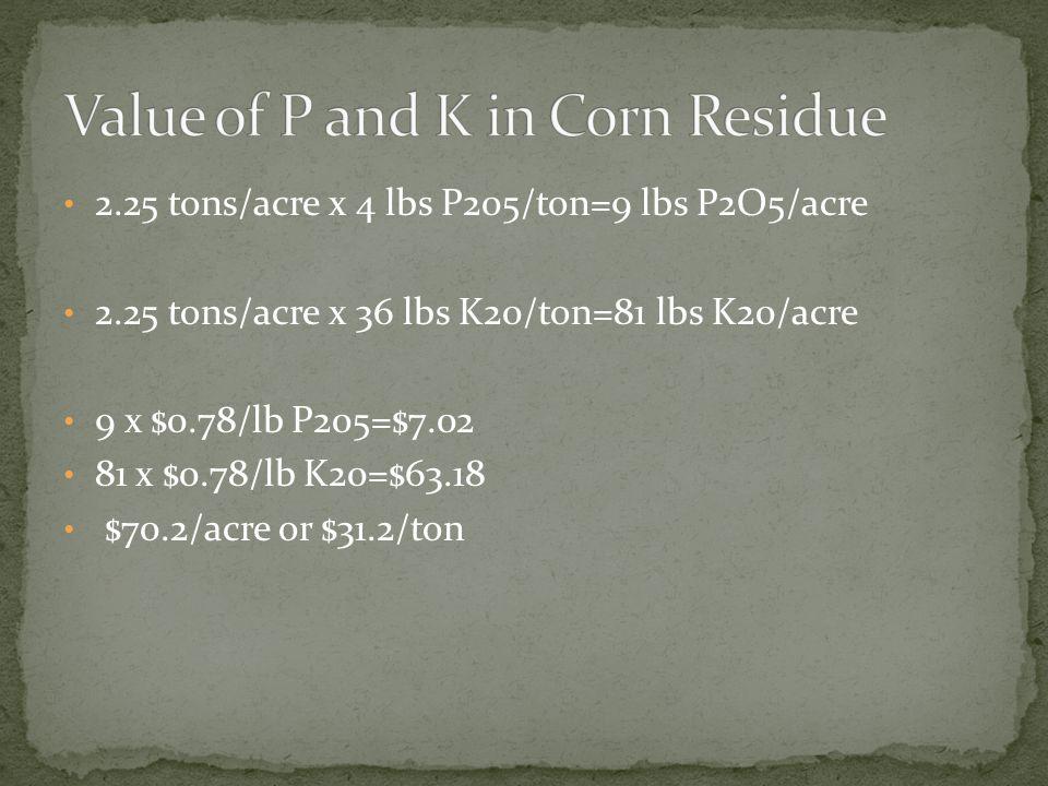 2.25 tons/acre x 4 lbs P205/ton=9 lbs P2O5/acre 2.25 tons/acre x 36 lbs K20/ton=81 lbs K20/acre 9 x $0.78/lb P205=$7.02 81 x $0.78/lb K20=$63.18 $70.2