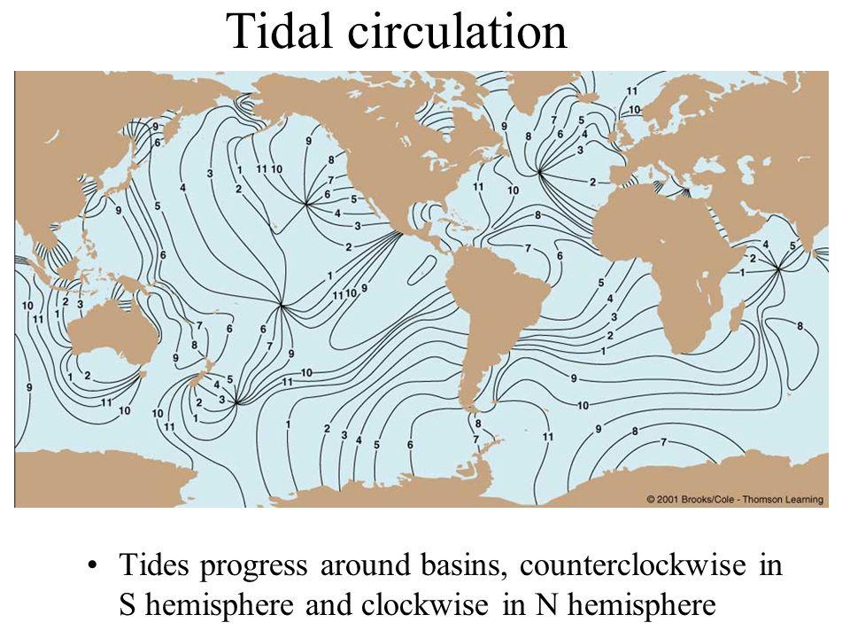 Tidal circulation Tides progress around basins, counterclockwise in S hemisphere and clockwise in N hemisphere