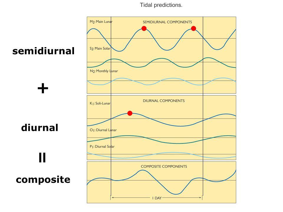 semidiurnal diurnal composite + =