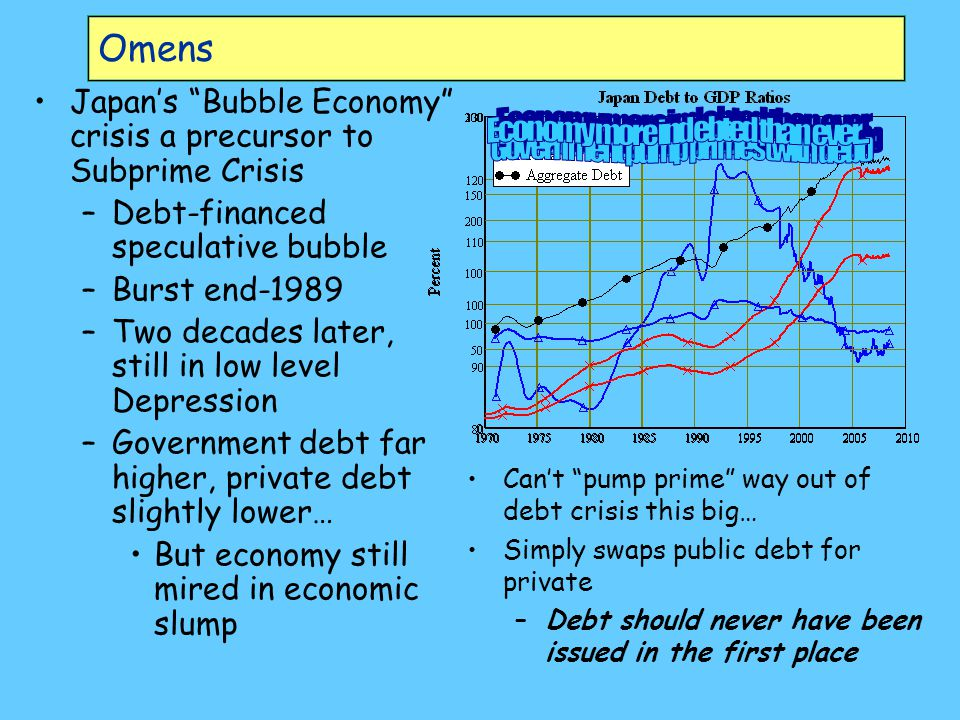 Omens Japan's Bubble Economy crisis a precursor to Subprime Crisis –Debt-financed speculative bubble –Burst end-1989 –Two decades later, still in low level Depression –Government debt far higher, private debt slightly lower… But economy still mired in economic slump Can't pump prime way out of debt crisis this big… Simply swaps public debt for private –Debt should never have been issued in the first place