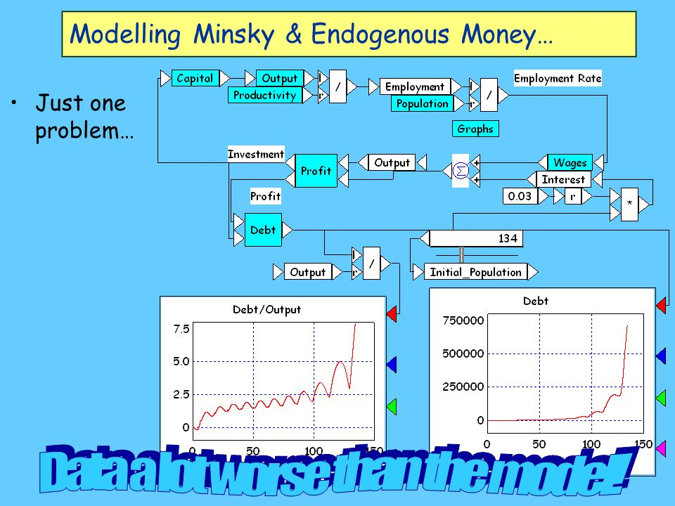 Modelling Minsky & Endogenous Money… Just one problem…