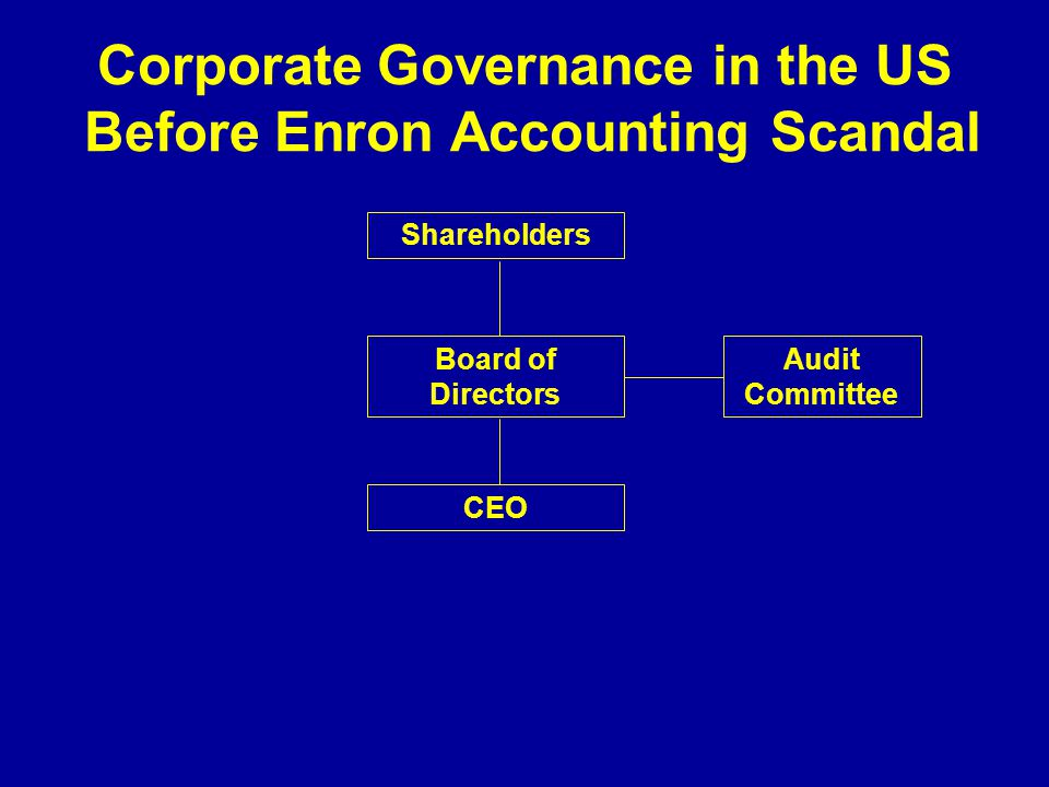 Corporate Governance in the US Before Enron Accounting Scandal Shareholders Board of Directors CEO Audit Committee