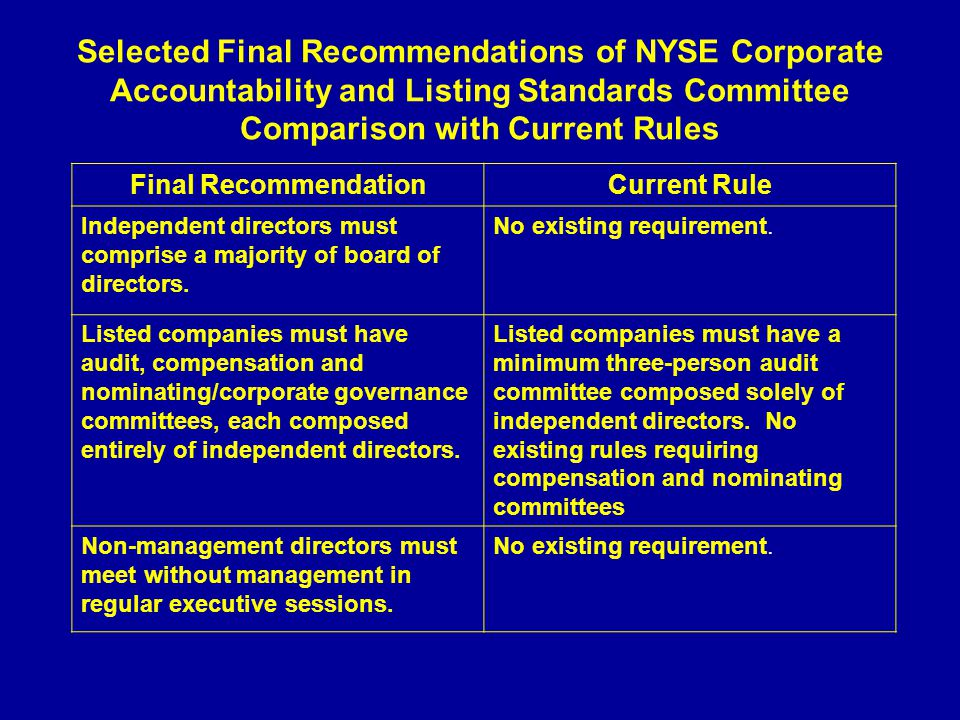 Selected Final Recommendations of NYSE Corporate Accountability and Listing Standards Committee Comparison with Current Rules Final RecommendationCurrent Rule Independent directors must comprise a majority of board of directors.