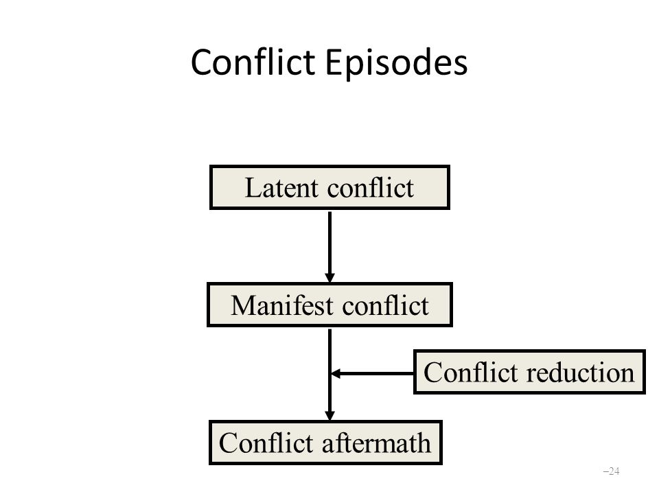 Conflict Episodes Latent conflict Conflict aftermath Manifest conflict Conflict reduction – 24