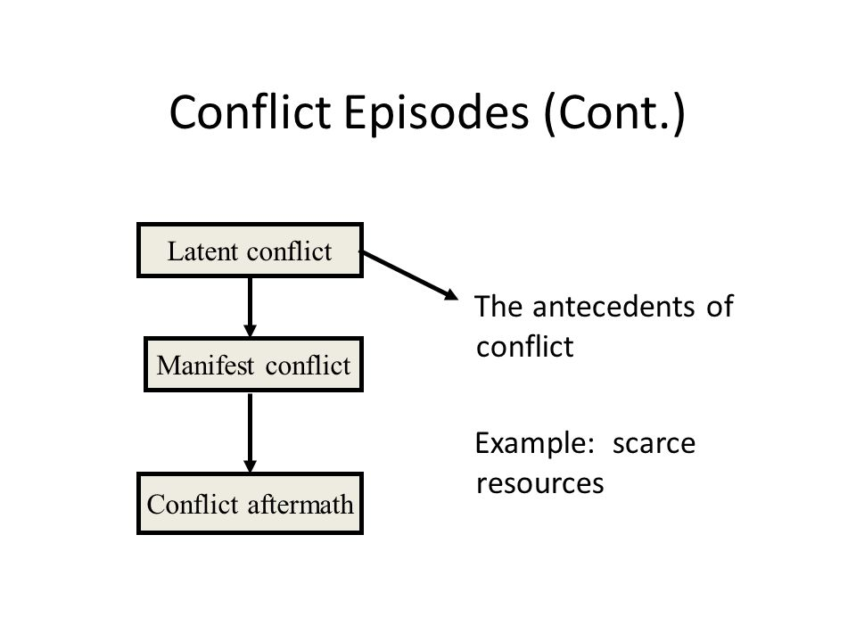 Conflict Episodes (Cont.) The antecedents of conflict Example: scarce resources Latent conflict Manifest conflict Conflict aftermath