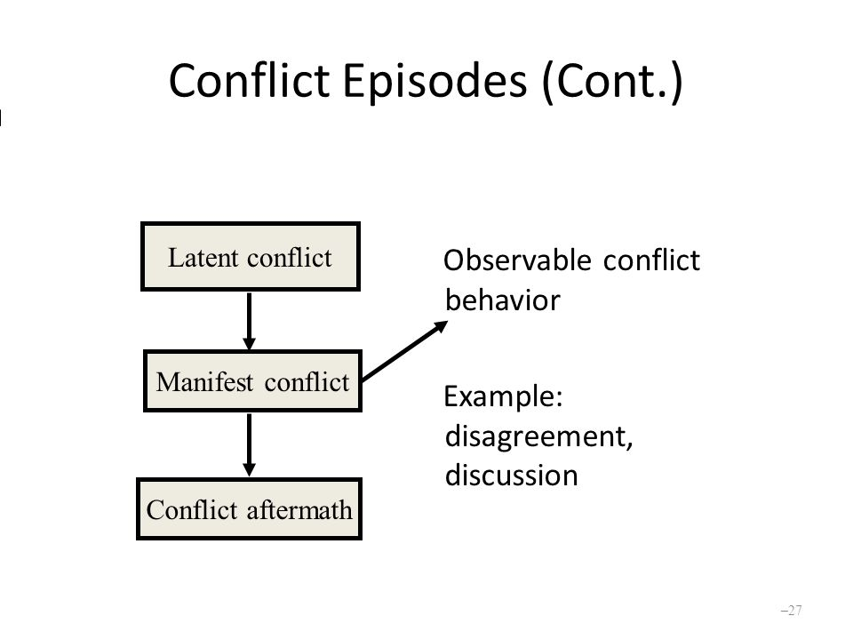 Conflict Episodes (Cont.) Observable conflict behavior Example: disagreement, discussion Latent conflict Manifest conflict Conflict aftermath – 27