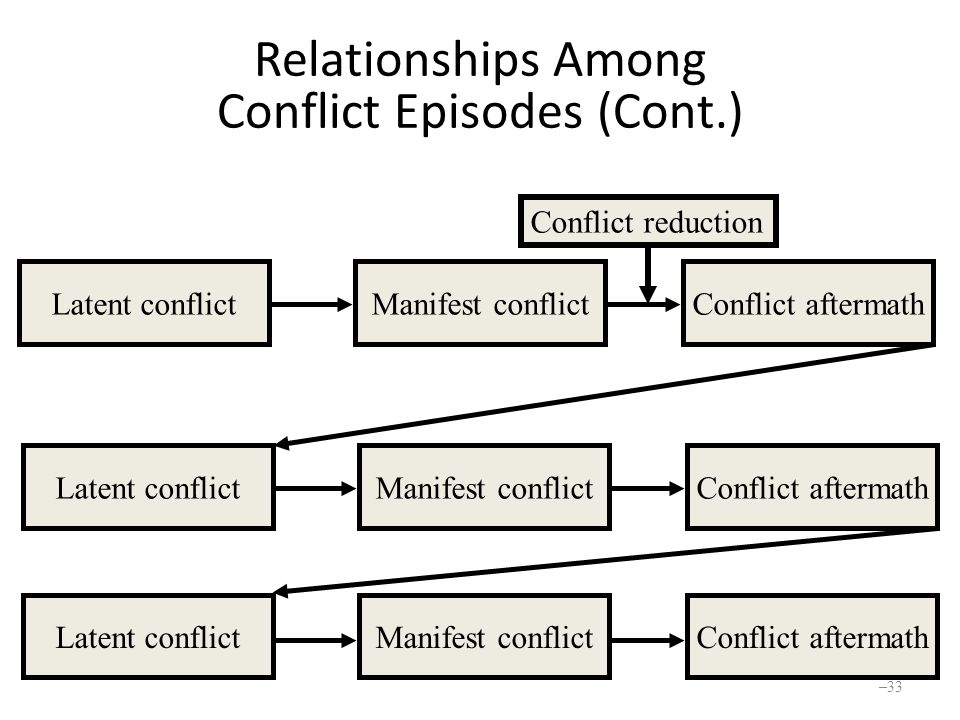 Relationships Among Conflict Episodes (Cont.) Latent conflictManifest conflictConflict aftermath Latent conflictManifest conflictConflict aftermath Latent conflictManifest conflictConflict aftermath Conflict reduction – 33