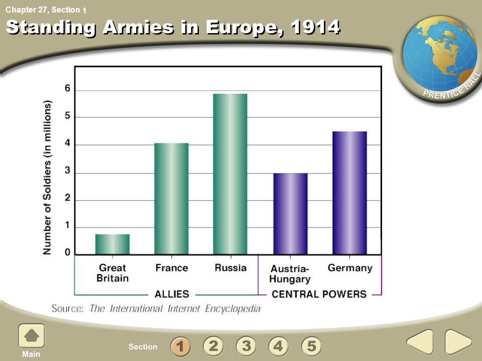 Chapter 27, Section Standing Armies in Europe, 1914 1