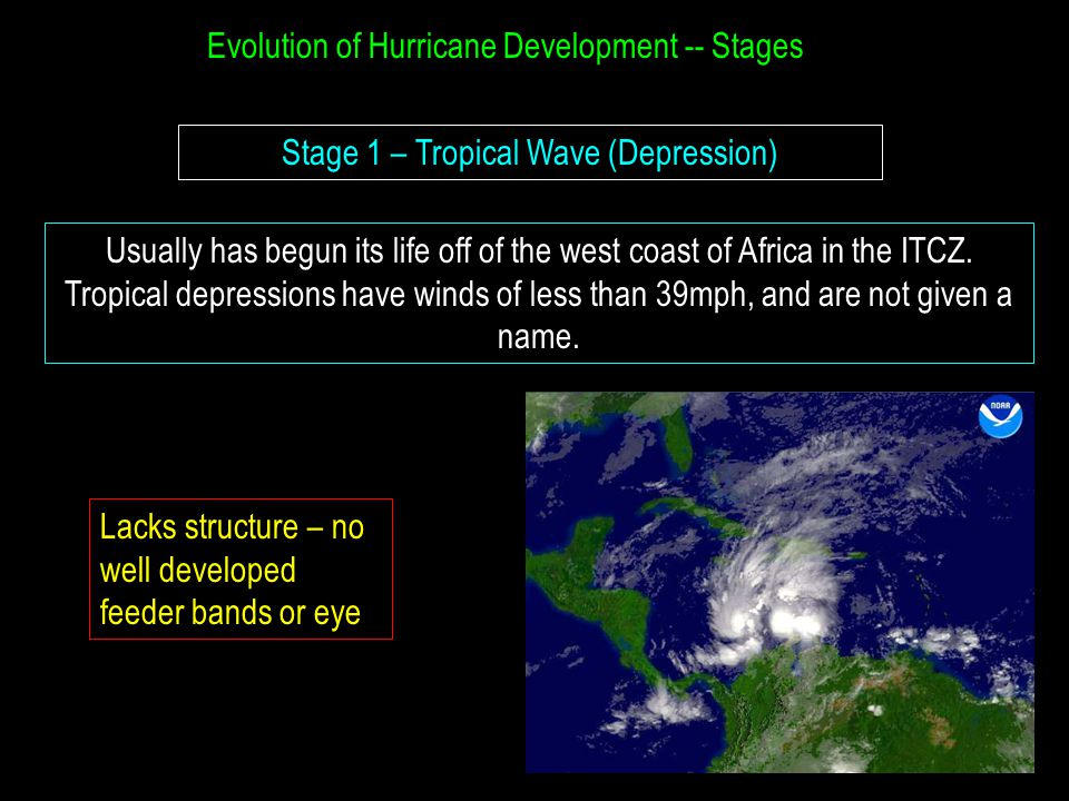Evolution of Hurricane Development -- Stages Stage 1 – Tropical Wave (Depression) Usually has begun its life off of the west coast of Africa in the ITCZ.