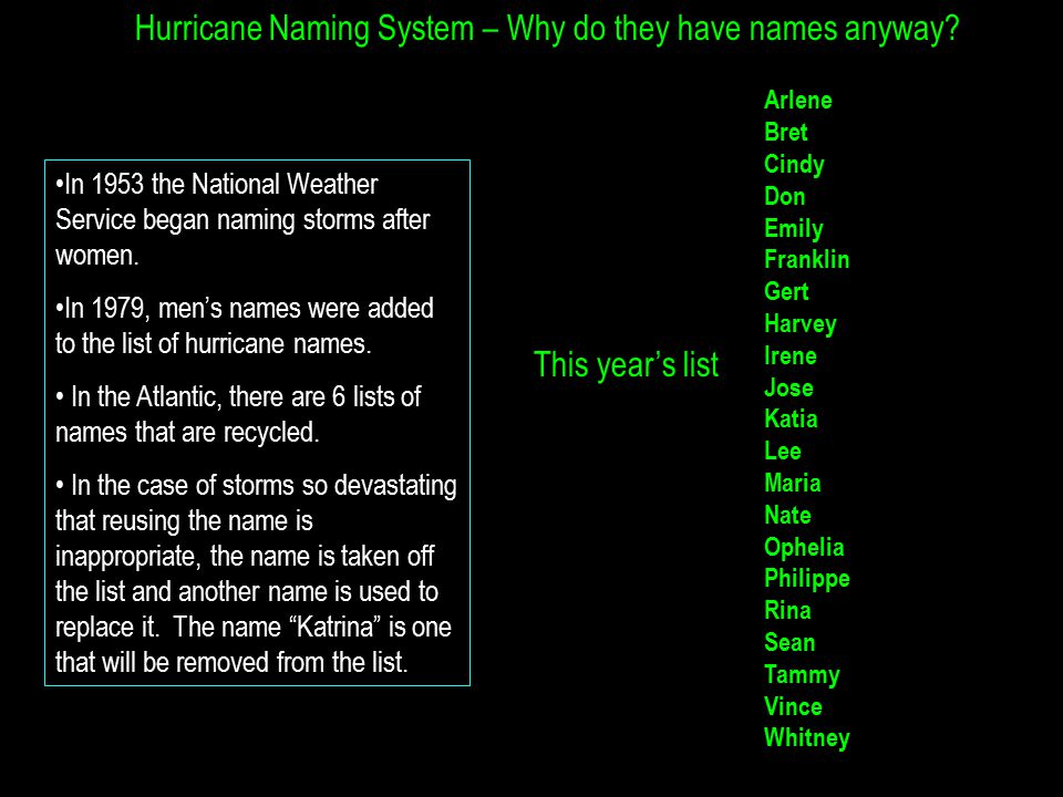 Hurricane Naming System – Why do they have names anyway.