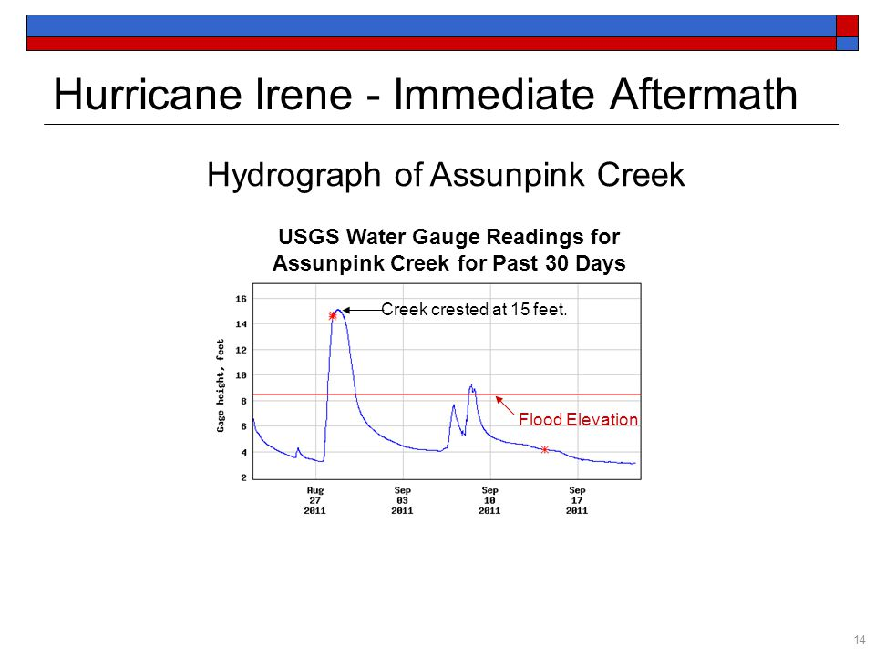 USGS Water Gauge Readings for Assunpink Creek for Past 30 Days Flood Elevation Creek crested at 15 feet. Hydrograph of Assunpink Creek Hurricane Irene