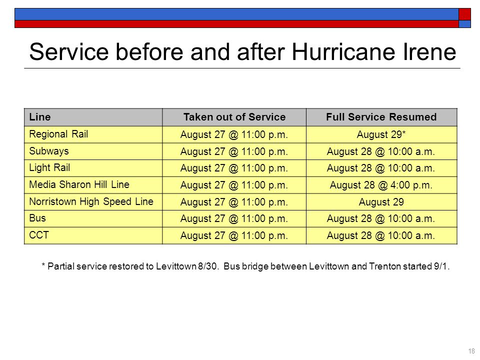 LineTaken out of ServiceFull Service Resumed Regional Rail August 27 @ 11:00 p.m.August 29* Subways August 27 @ 11:00 p.m.August 28 @ 10:00 a.m. Light