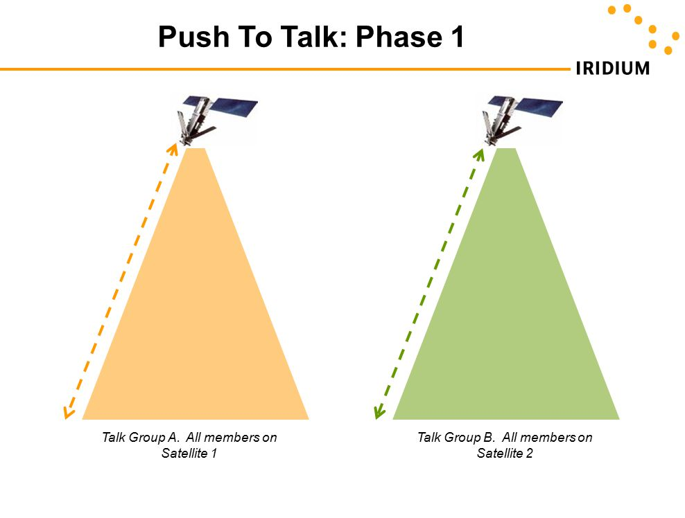 Push To Talk: Phase 1 Talk Group A. All members on Satellite 1 Talk Group B. All members on Satellite 2