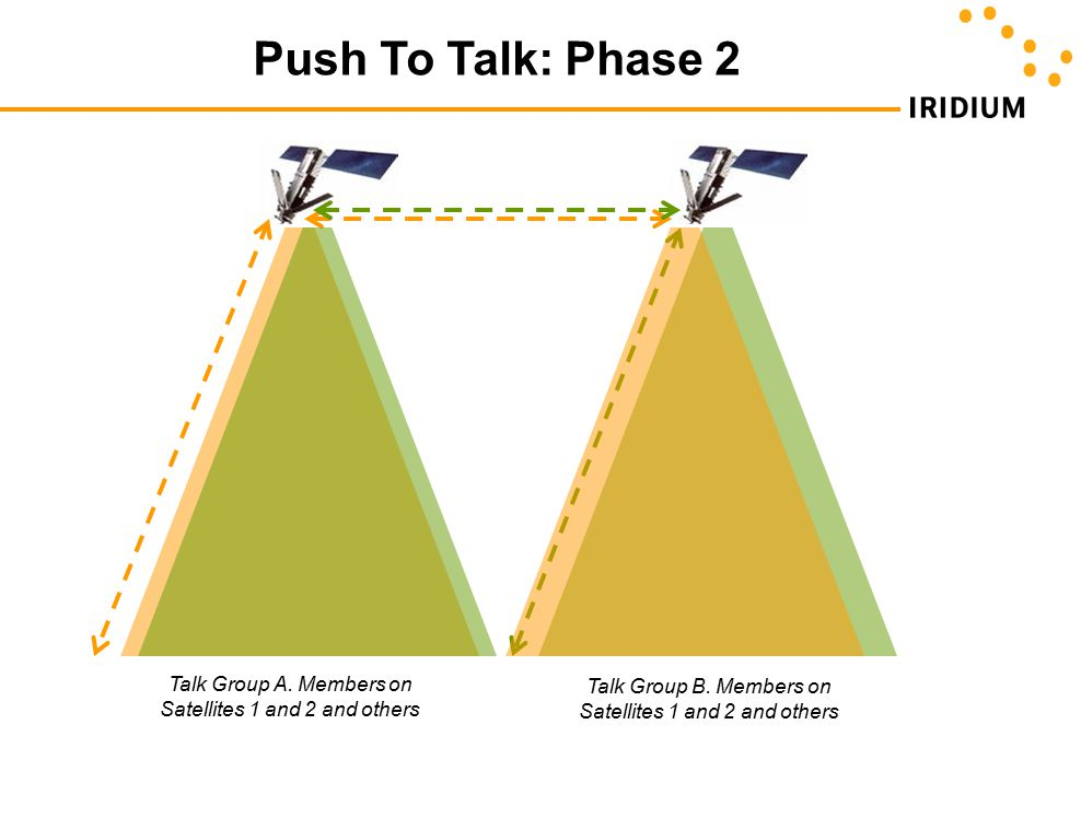 Push To Talk: Phase 2 Talk Group A. Members on Satellites 1 and 2 and others Talk Group B. Members on Satellites 1 and 2 and others